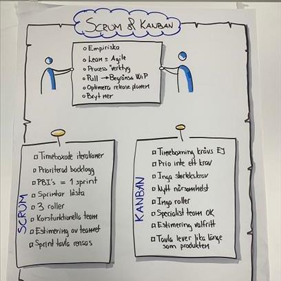 Visualisera mera - Optimera din kommunikation